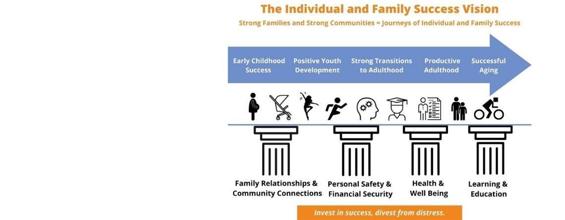 Individual and Family Success Vision